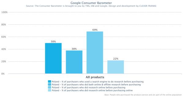 inbound marketing - consumer