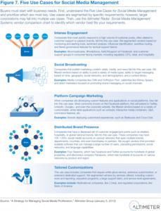 schemat działań social media