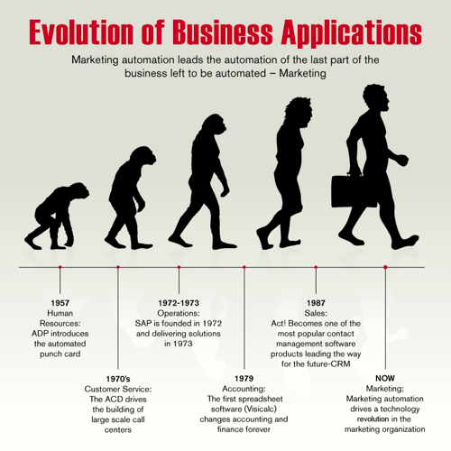 evolution of business apps