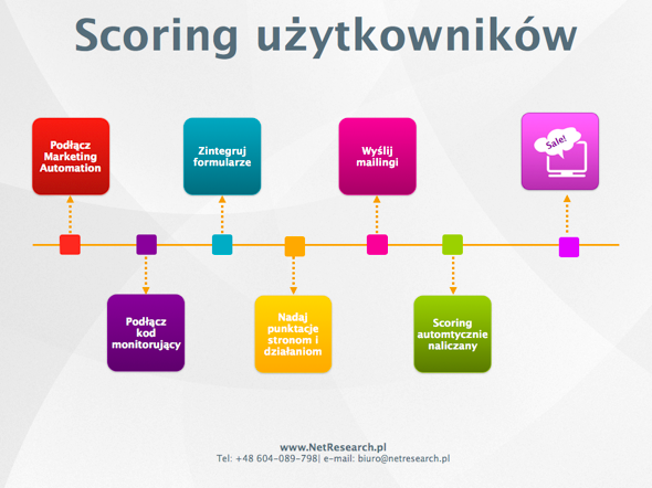 marketing automation scoring od czego zacząć