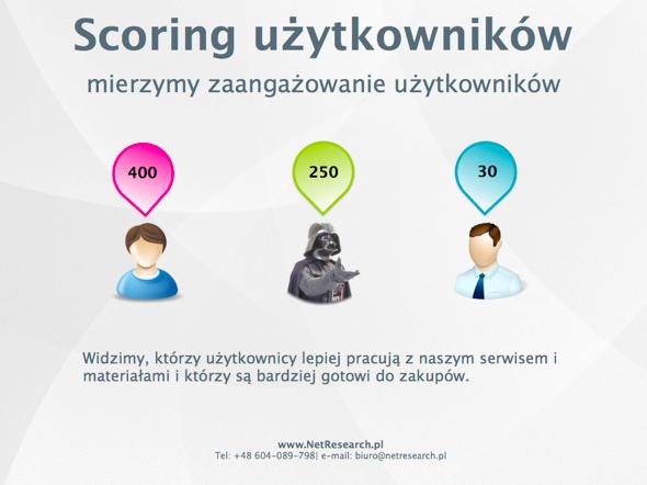 marketing automation scoring użytkowników