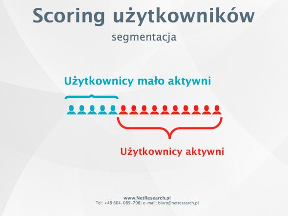 marketing automation scoring segmentacja użytkowników