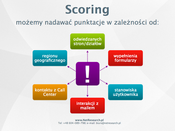 marketing automation scoring jak go ustawić