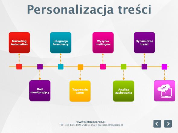 jak przebiega proces  personalizacji treści