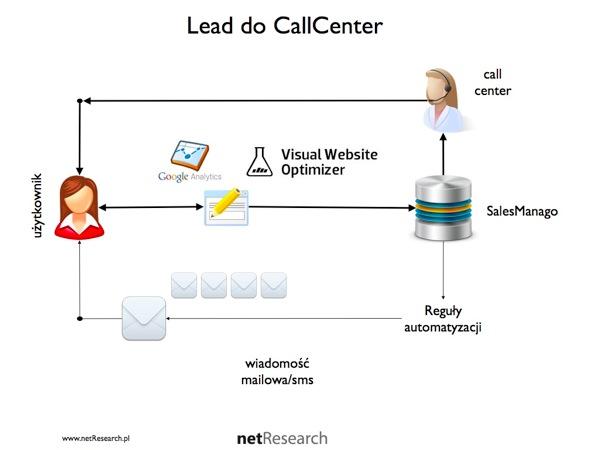 Jak połączyć landing page z call center za pomocą sales manago