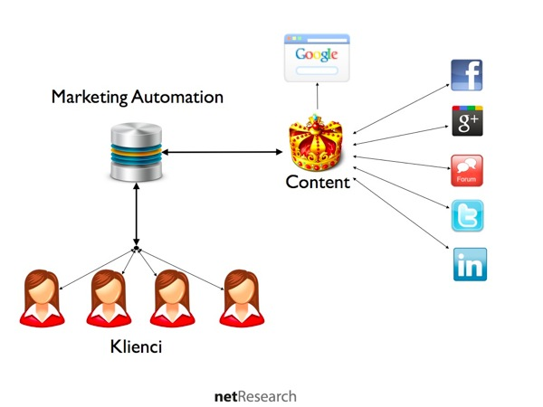 content i marketing automation